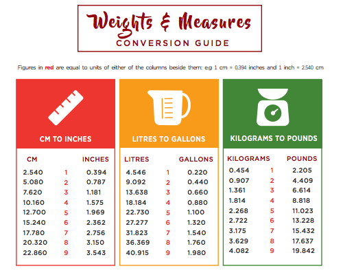 Bowlander weights and measures guide